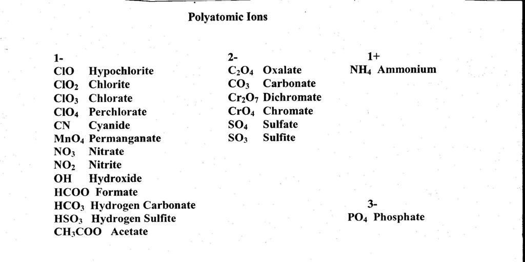 Periodic Table » Periodic Table Of Elements With Polyatomic Ions .